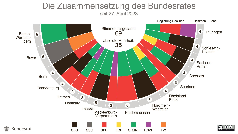 Bundesrat - Zusammensetzung